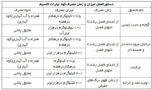 دستور العمل مصرف کود نیترات کلسیم